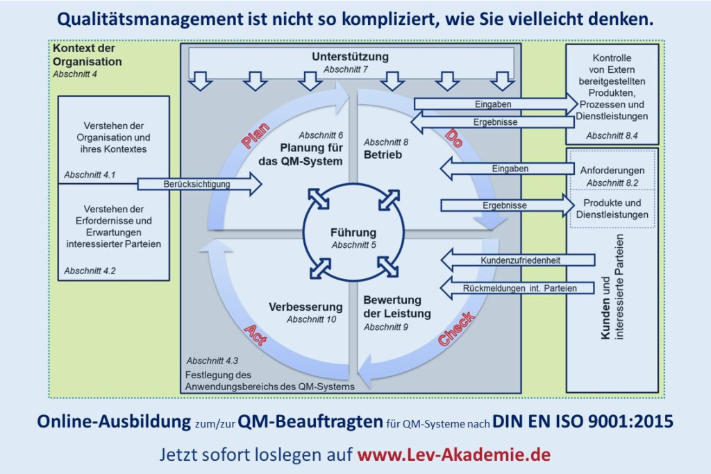 QMB-Ausbildung ISO 9001 - Komplexität